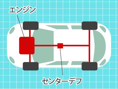 4WD(ヨンダブリュディー)