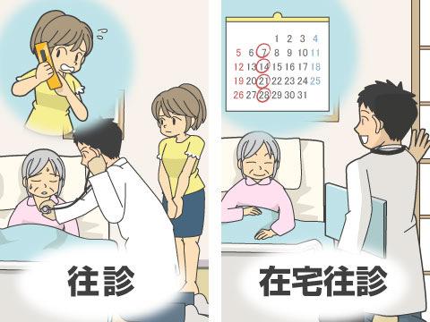 往診と在宅診療