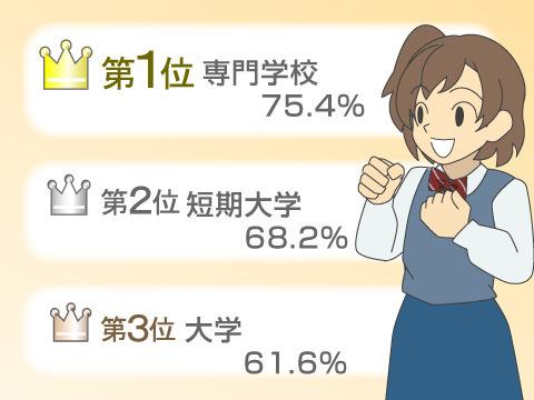 専門学校卒業者の就職率