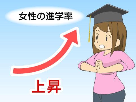 現代の進学率と傾向