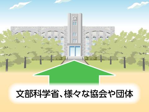 私立大学を支える機関