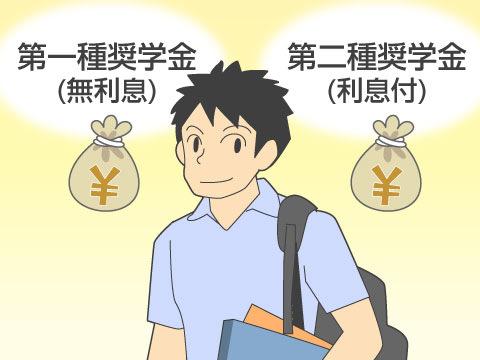 日本学生支援機構(旧:日本育英会)