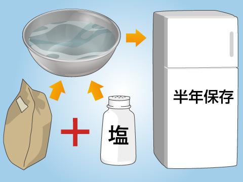 塩麹の作り方