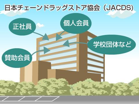 日本チェーンドラッグストア協会(JACDS)