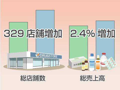日本のドラッグストア業界の成長指数