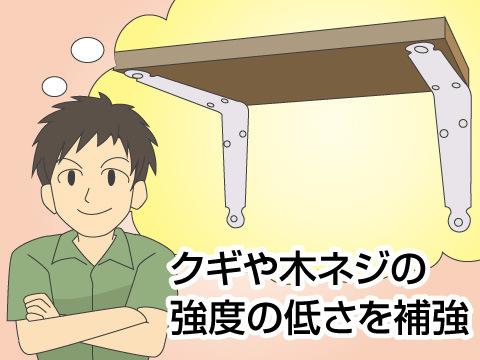 棚板を固定する際の接合・固定部品