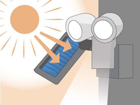 ソーラー式センサーライト