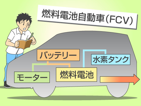 水素で発電を行なう燃料電池自動車(FCV)