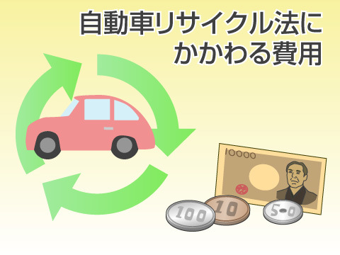 リサイクル法に関連した費用