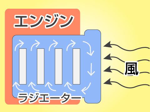 ラジエーターの役割