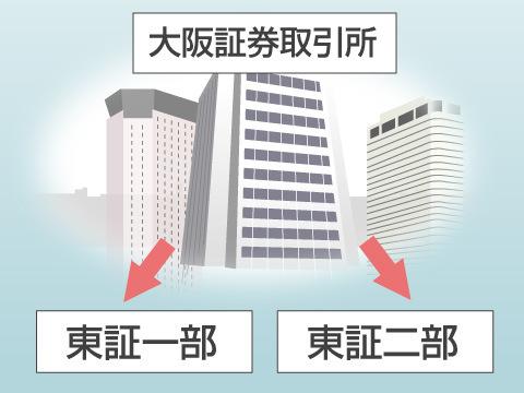 東京証券取引所への移管