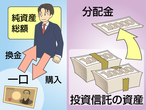 投資信託の基本用語