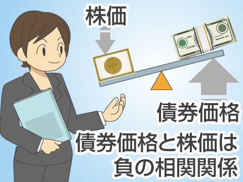 景気循環と金利変動