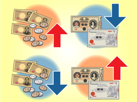 商品価格の調整機能