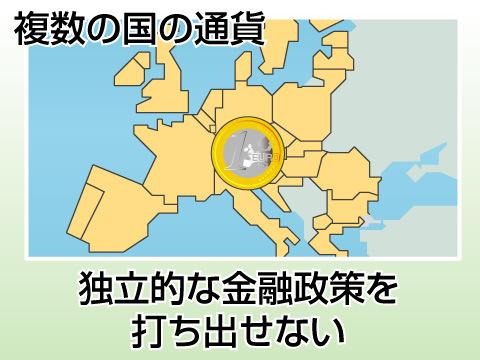 欧州連合ユーロの特徴