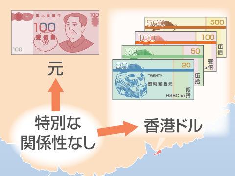 香港ドルの概要