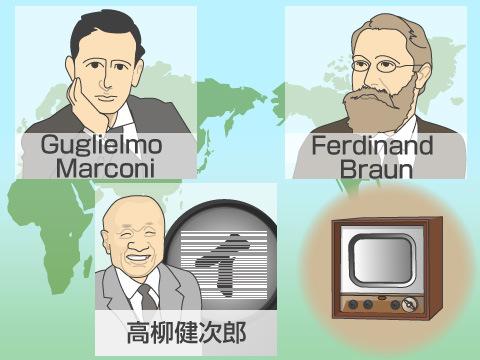 テレビが誕生するまでの歴史