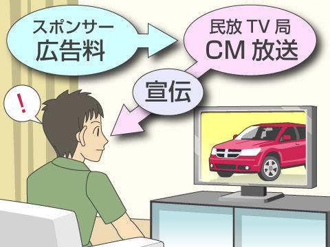 無料で見られる民放のテレビ番組