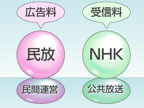 NHKの成り立ちと民放との違い