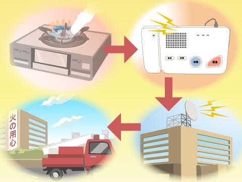 消防への通報代行もセキュリティ会社の役目