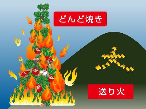 行事としての火祭り