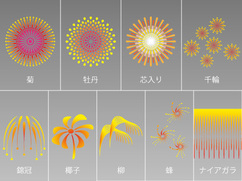一般的な花火の種類