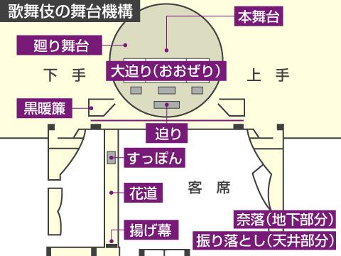 歌舞伎の舞台機構