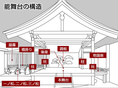能舞台の構造と特徴