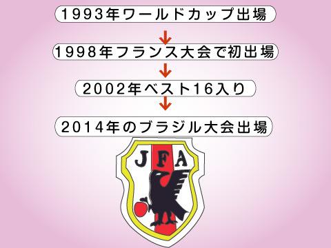ワールドカップと日本代表