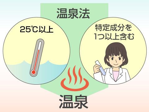 温泉法による温泉の定義