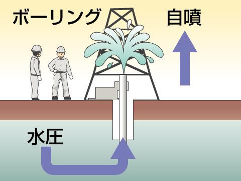掘削自噴泉
