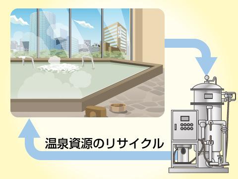 循環風呂の利点