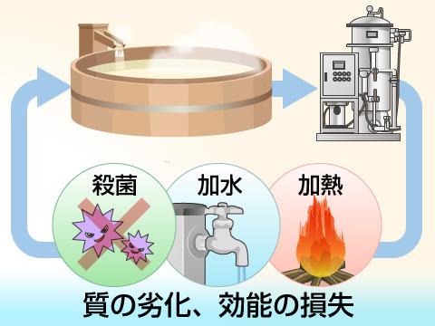 循環風呂の問題点