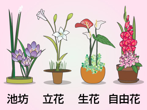 生け花の様式