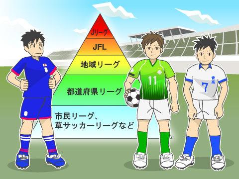 日本のサッカー大会