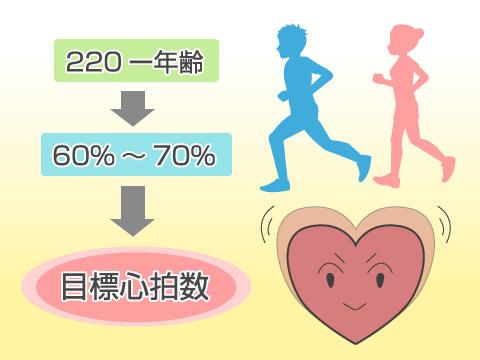 ジョギングのペースと目標心拍数