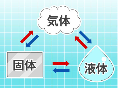 固体 から 液体 に なる とき の 温度 の こと を 何 という か