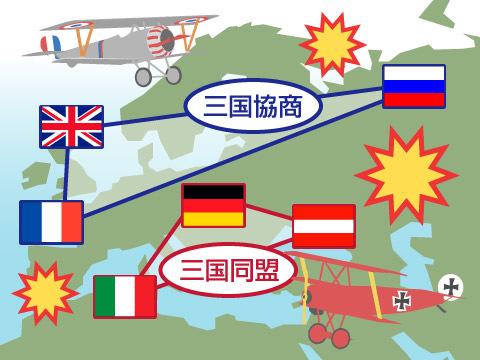 ヨーロッパを舞台にした世界戦争